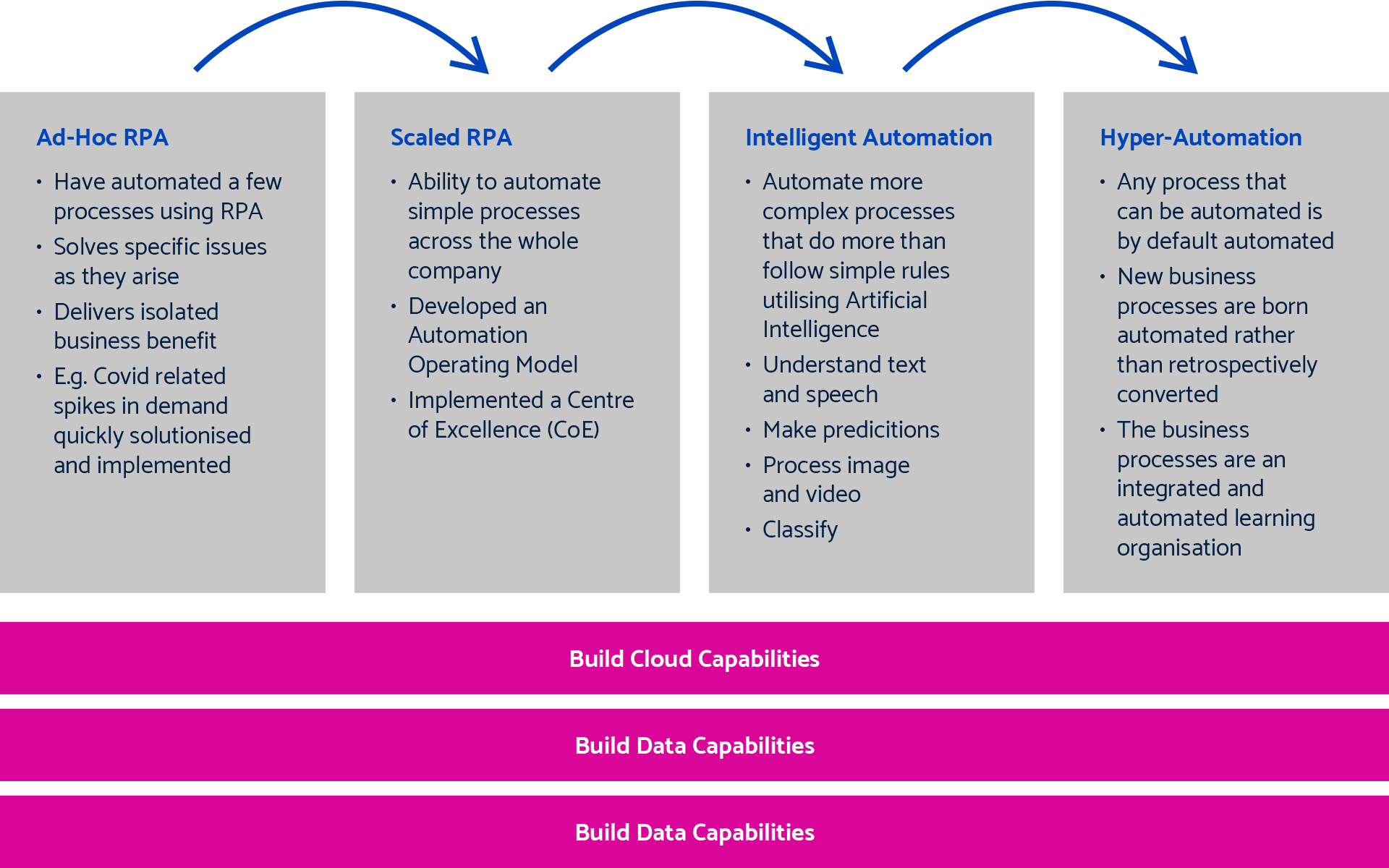 The-Path-to-HyperAutomation-RPA-Graphic-2